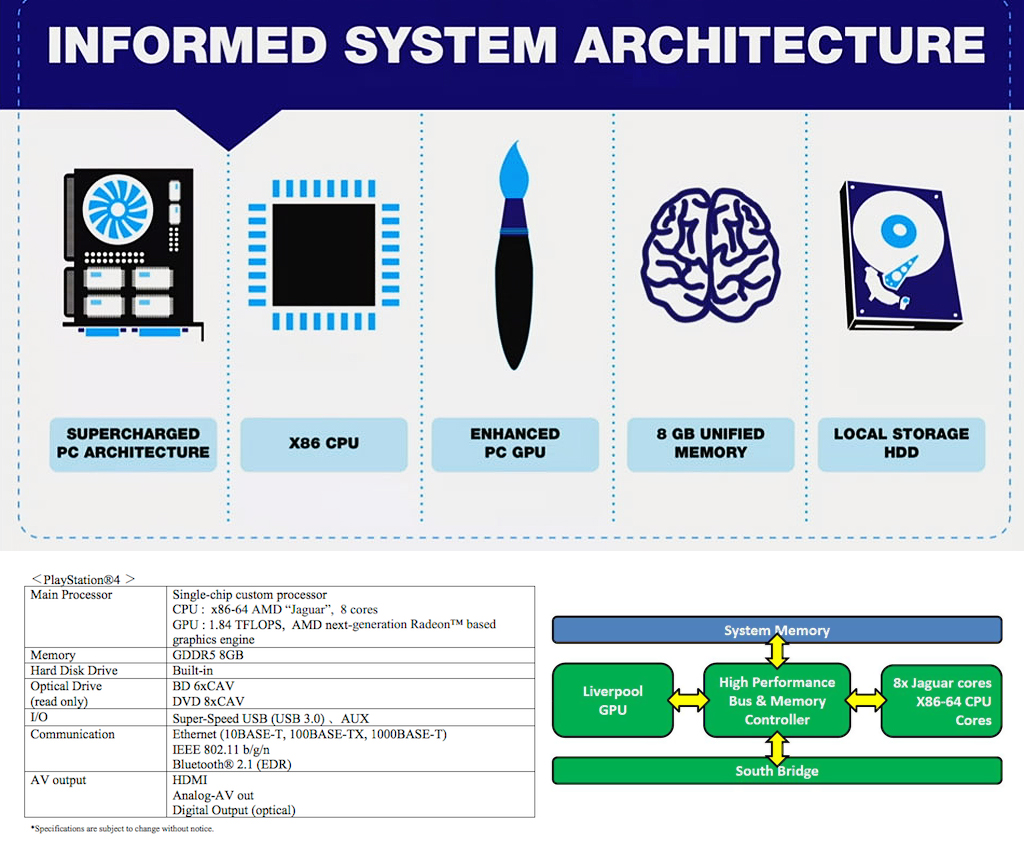 Playstation 4 Specs and System Architecture